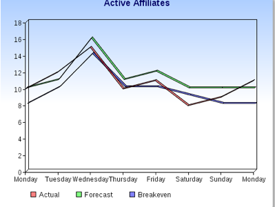 Monitoring Affiliate Trends