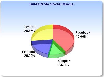 Where's the Sale in Social Media Campaign Tracking?