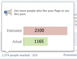 Facebook Promoted Posts Less Effective Than Ads