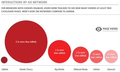 AdMob Clicks Result in Least Engagement