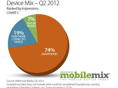 Millennial's Mobile Mix Points to Mobile Ad Opportunities