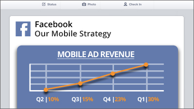 Facebook Reports Record Mobile Ad Revenue - What's Your Mobile Strategy?