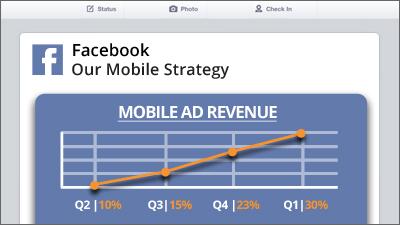Facebook Reports Record Mobile Ad Revenue