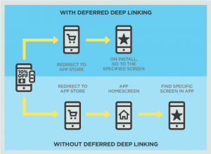 Optimizing User Experience with Deferred Deep Linking