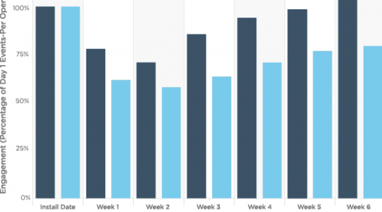 How Do Your Apps Measure Up? Benchmarks in Engagement
