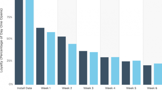 How Do Your Apps Measure Up? Benchmarks in Loyalty