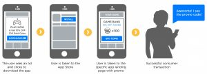 Deferred Deep Linking is Going to Change Mobile Marketing for App Advertisers [White Paper]