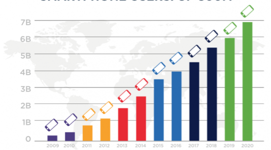 The Mobile Tipping Point: 16 Predictions for 2016