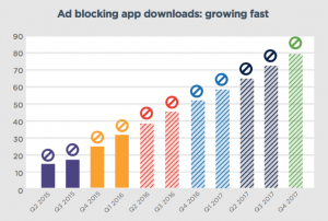 Mobile Ad Blocking Installs Just Spiked 3X (but Advertisers Shouldn't Panic Yet)