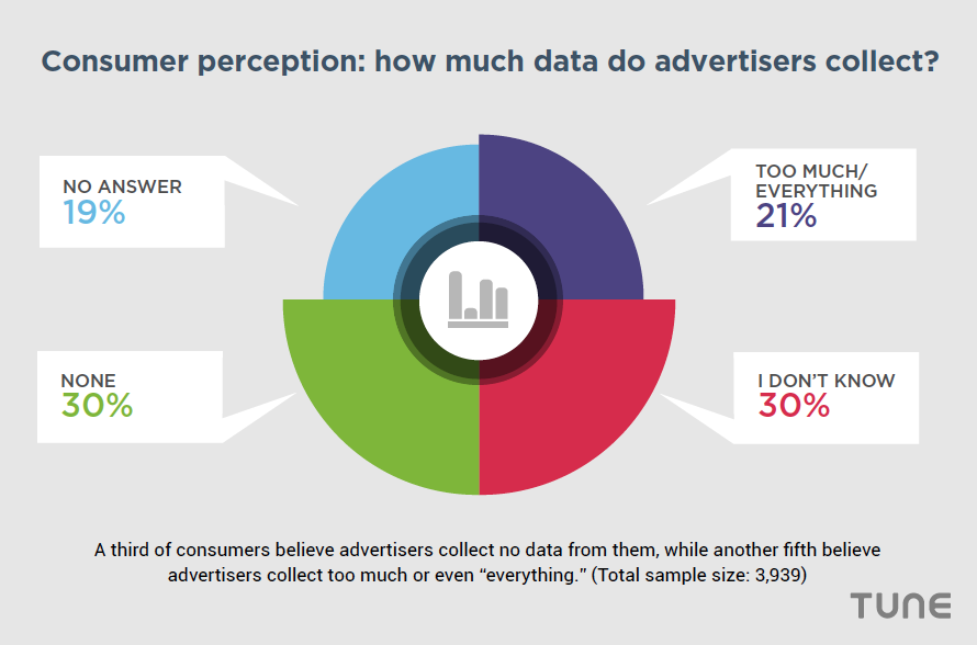 Consumer Perception mobile advertising privacy