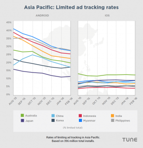 Mobile privacy: Contrasting 150 million Americans, Europeans, Asians, and Africans