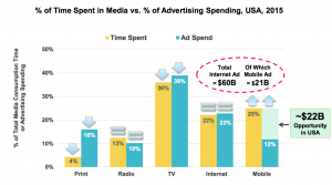 Mobile Developers: This is the Most Important Slide in Mary Meeker's Internet Trends 2016