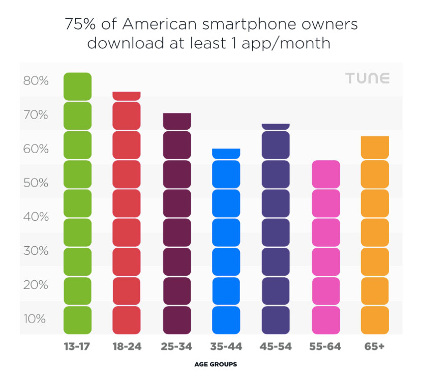 percentage of Americans who download at least 1 app per month, by age group