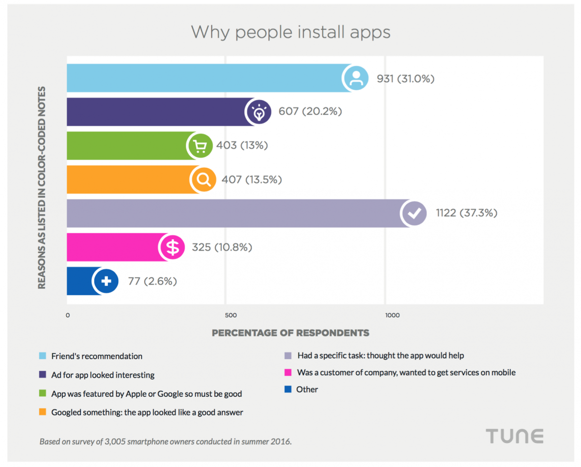why people install mobile apps