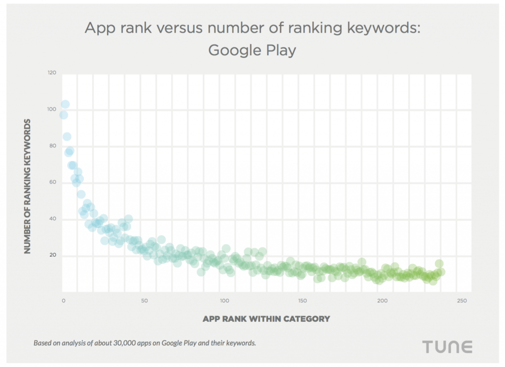 google play app rank keywords