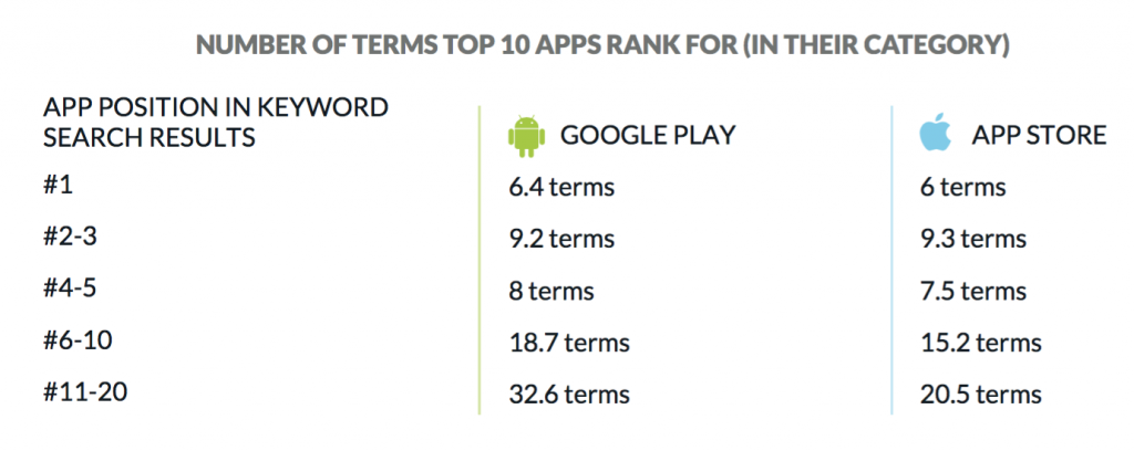 app store google play search terms ranking optimization