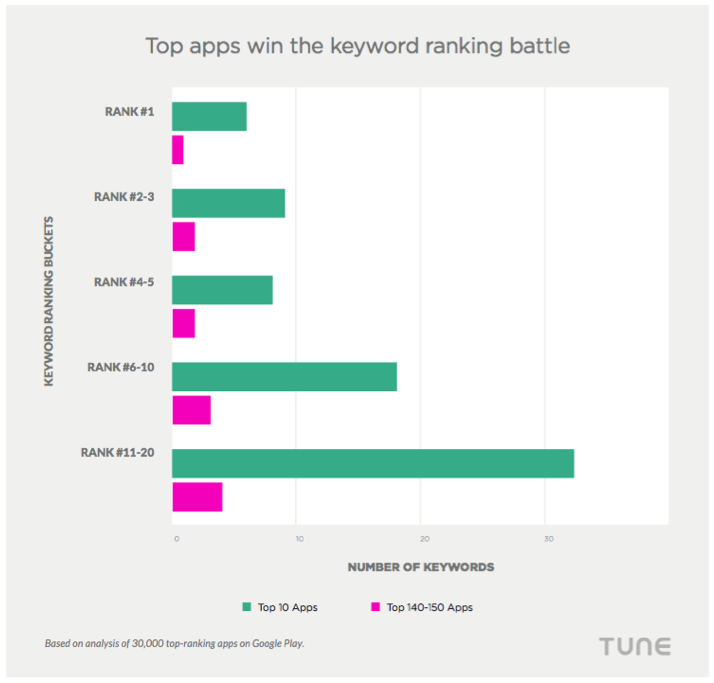 mobile apps ranking keywords app store optimization