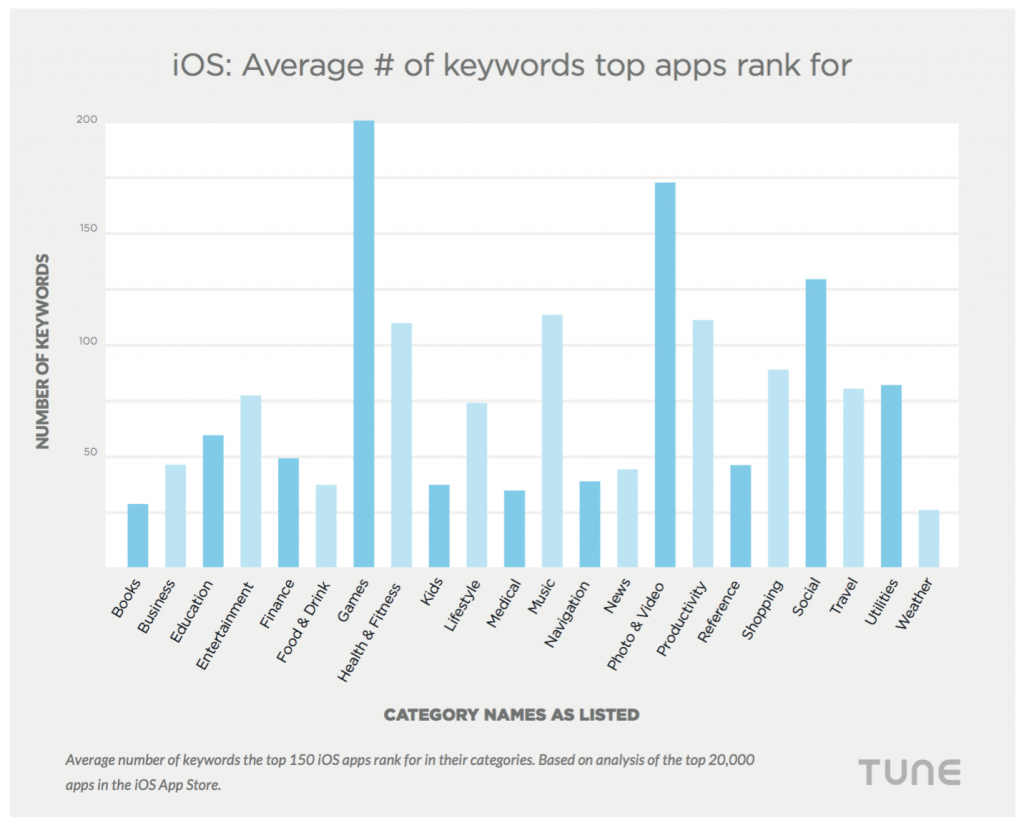 average number of keywords iOS apps rank for app store optimization