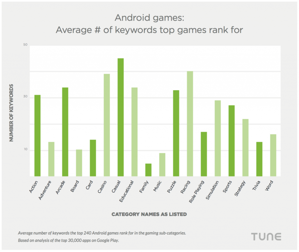 average keyword rank android games google play ranking apps