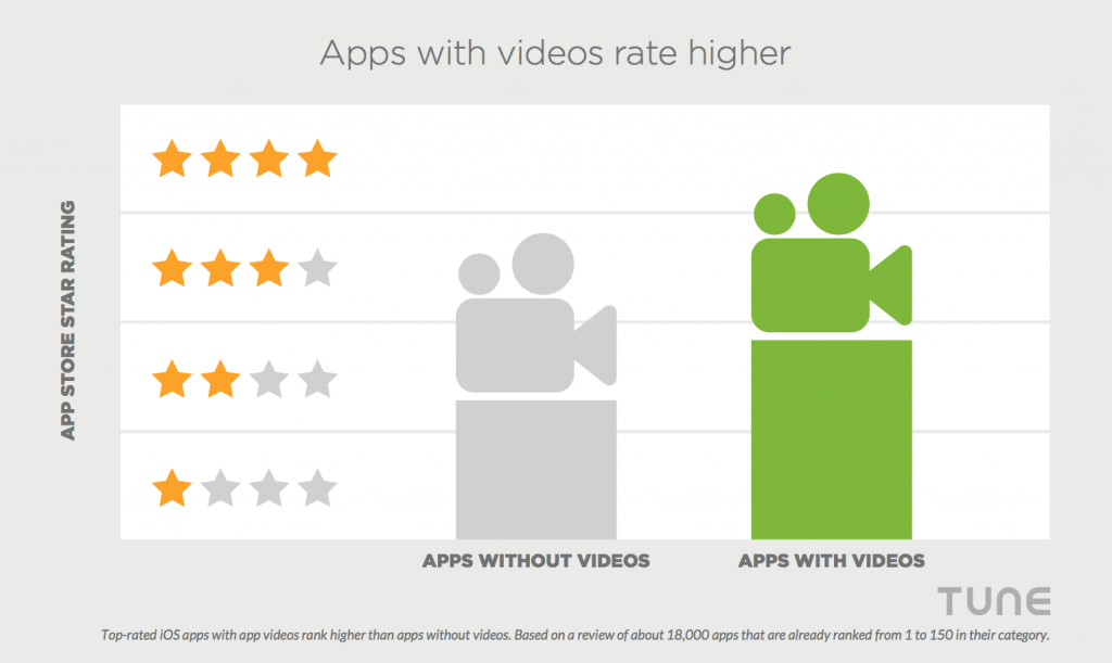 app videos optimization