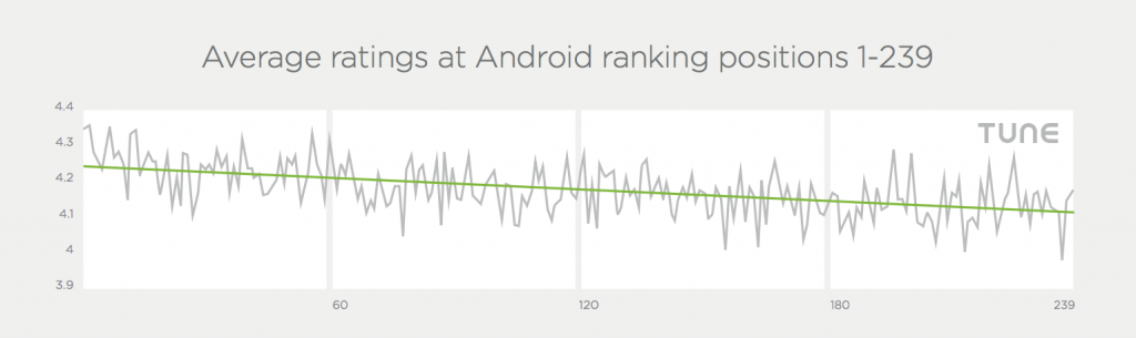 android app ratings versus rank