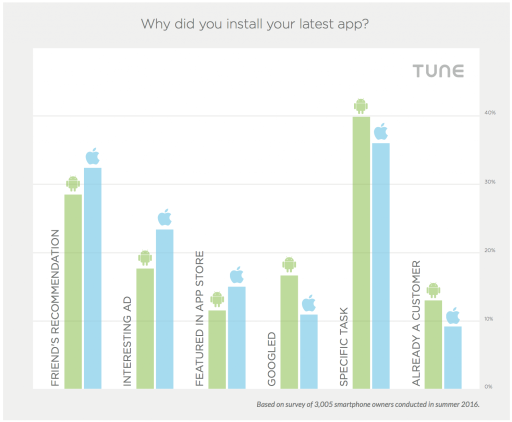 why smartphone owners install apps