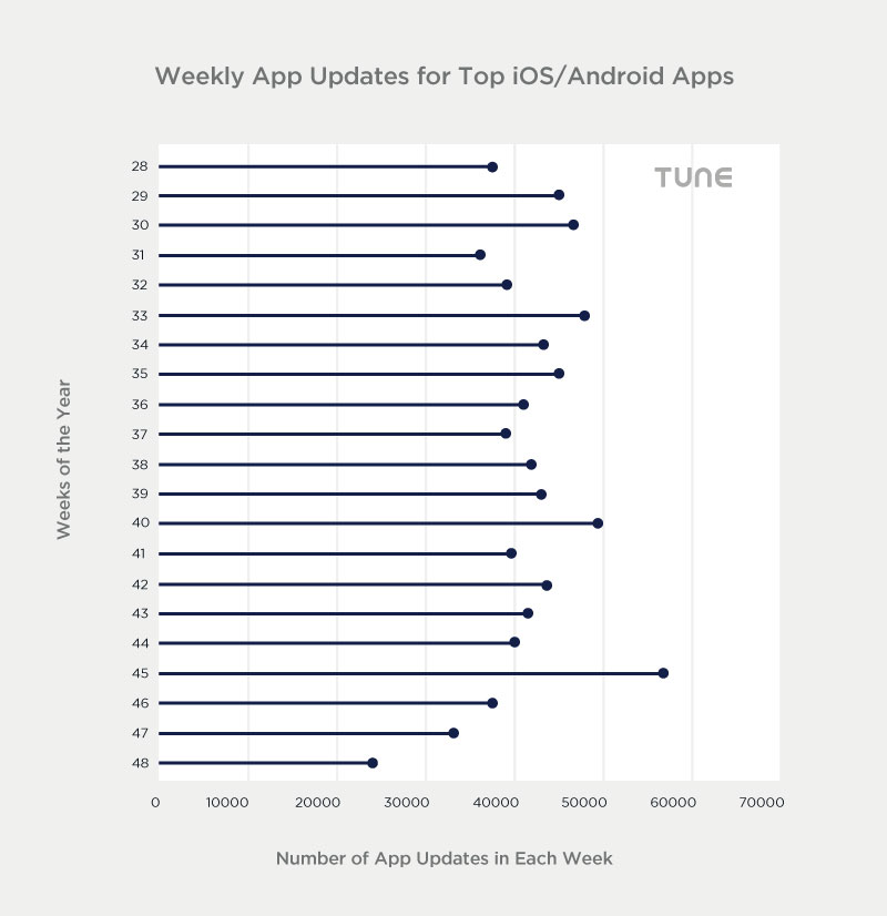 average-number-of-app-updates