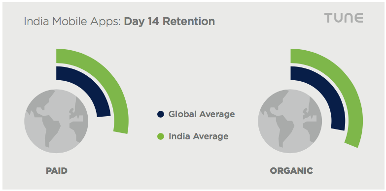 india mobile games loyalty retention
