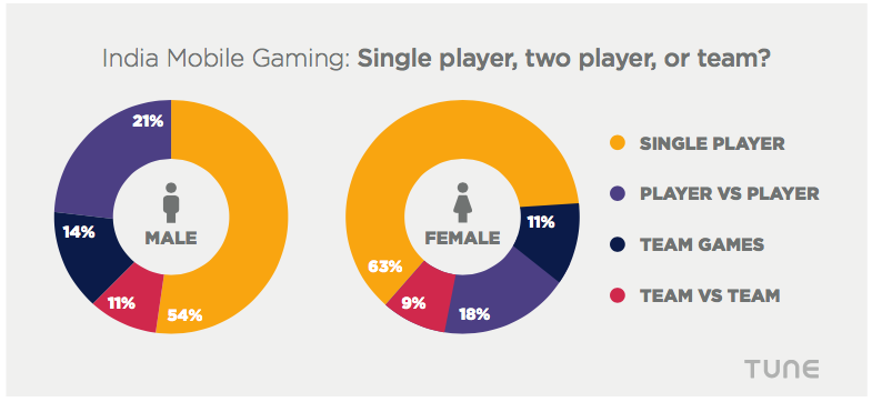india mobile games preference