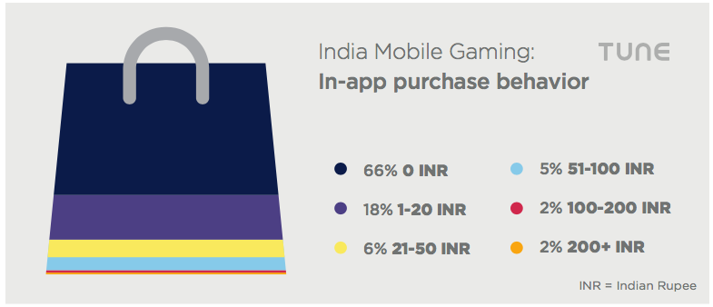 india mobile games IAP in-app purchases