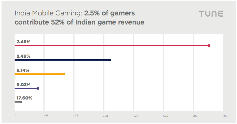 india games mobile IAP purchases