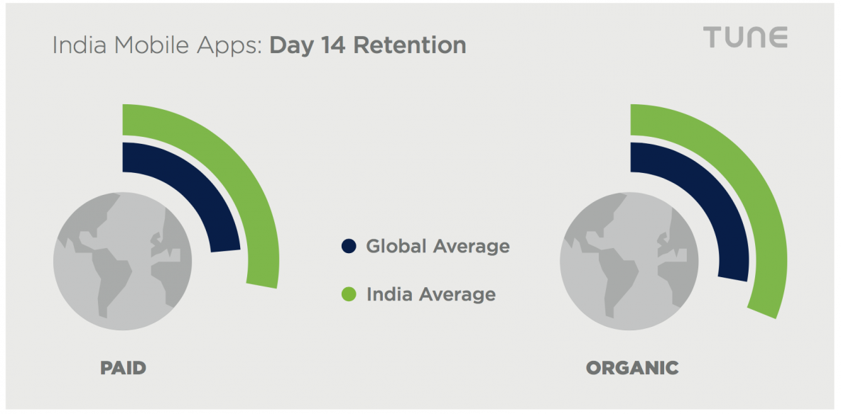 india mobile app user retention