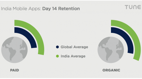 India & mobile gaming: top 25% globally for user retention