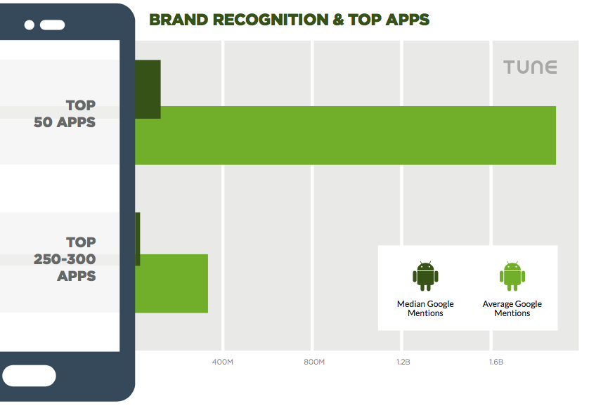 brand and mobile app installs