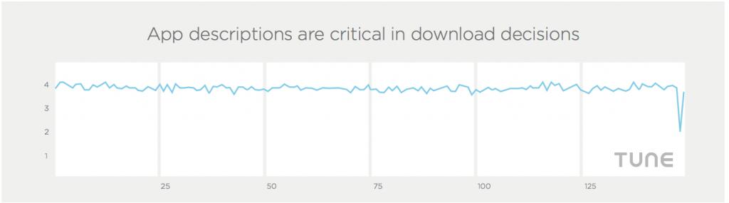 app ratings by rank