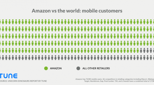 700 million mobile users: Why Amazon is so unbelievably successful