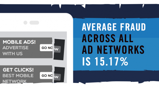 Only 5% of ad networks are high fraud, but they own 20% of mobile ad clicks