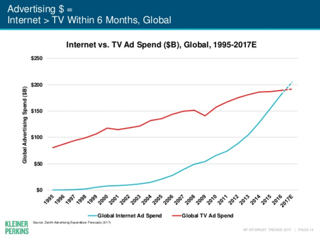 mary meeker 2017 internet trends