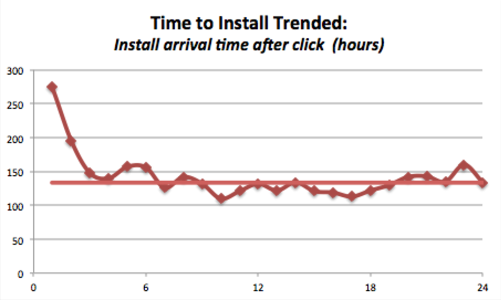 time to install trendline