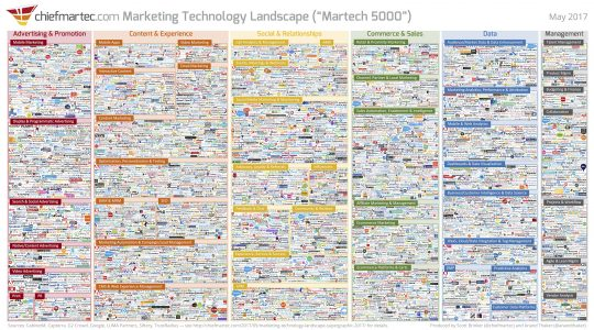 Mobile martech: Building the mobile-first marketing tech stack