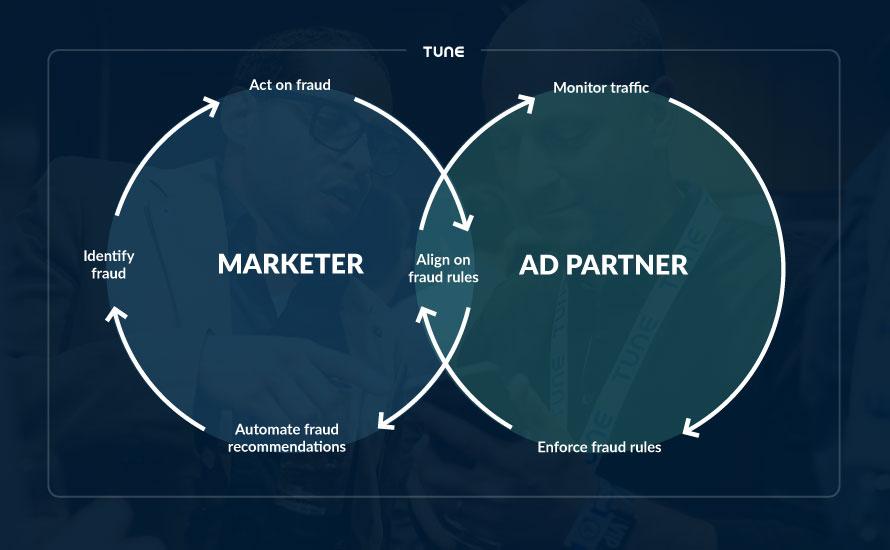 advertising fraud