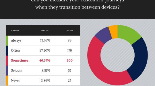 86% of marketers can't consistently measure customers' cross-device activity