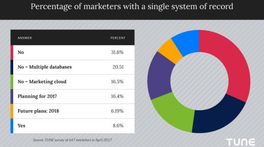 Less than 9% of marketers have a marketing system of record