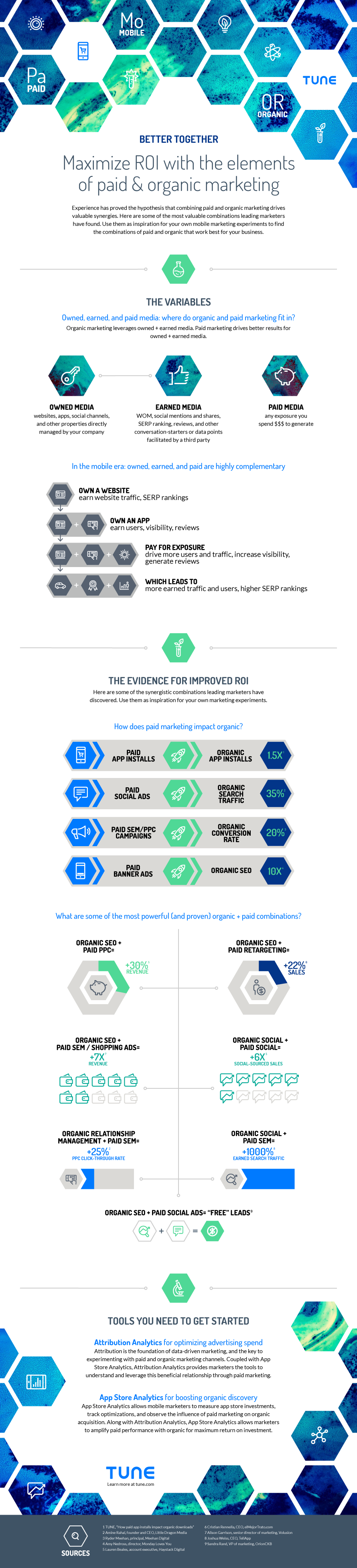 Better Together: The Elements of Paid & Organic Marketing infographic