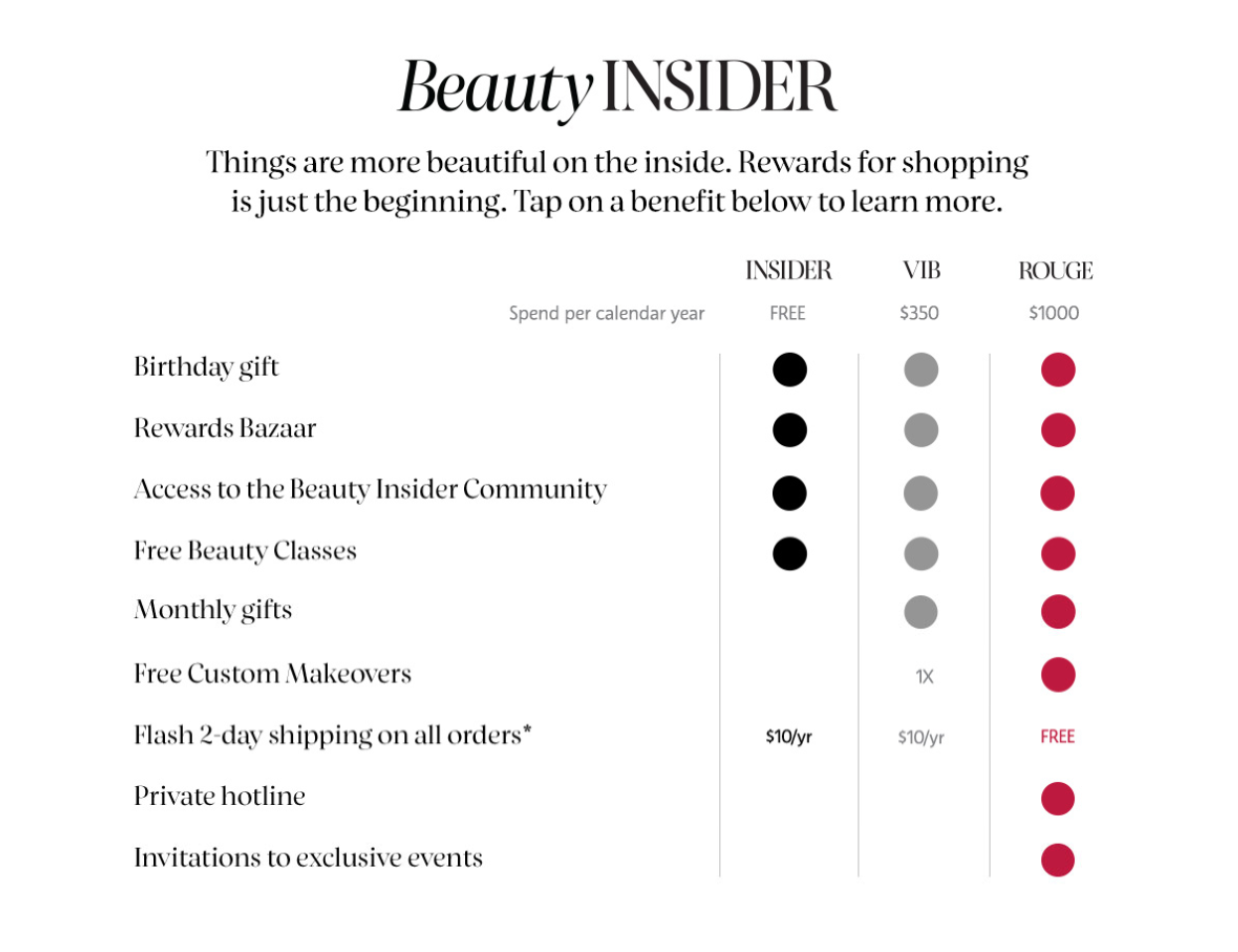 Sephora VIB loyalty program example, with loyalty tiers