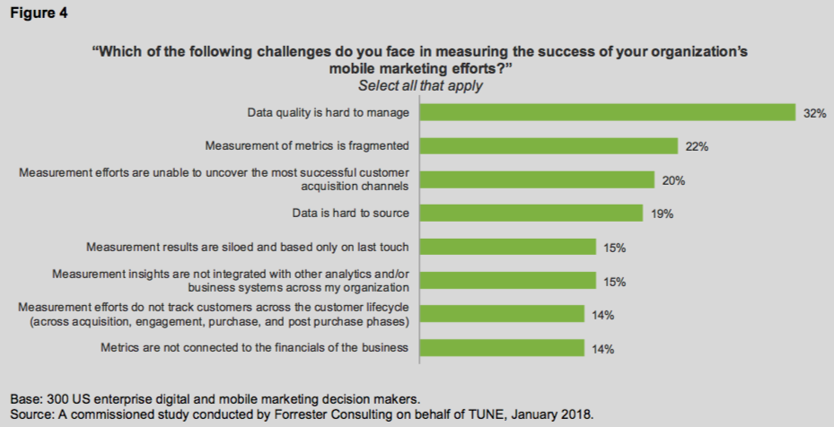 New Research: How to Find and Nurture Your Best Customers via Mobile Measurement