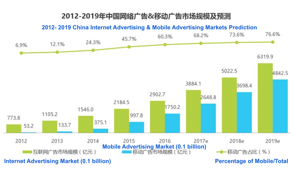 2018 performance marketing e commerce trends in china - Mobel trends 2018 ...
