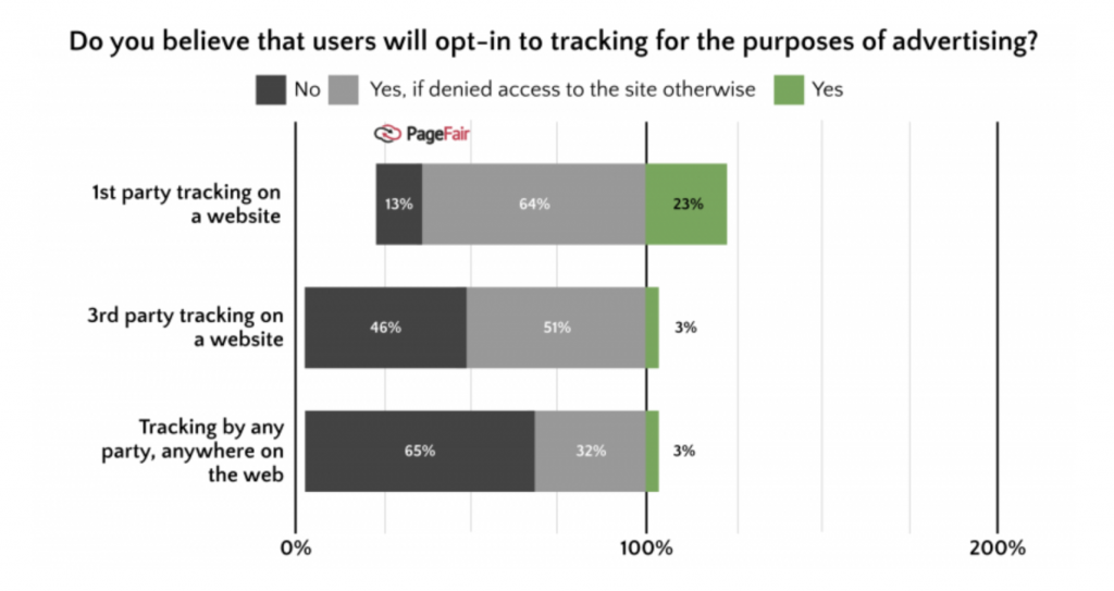 How GDPR will affect programmatic advertising, in a chart