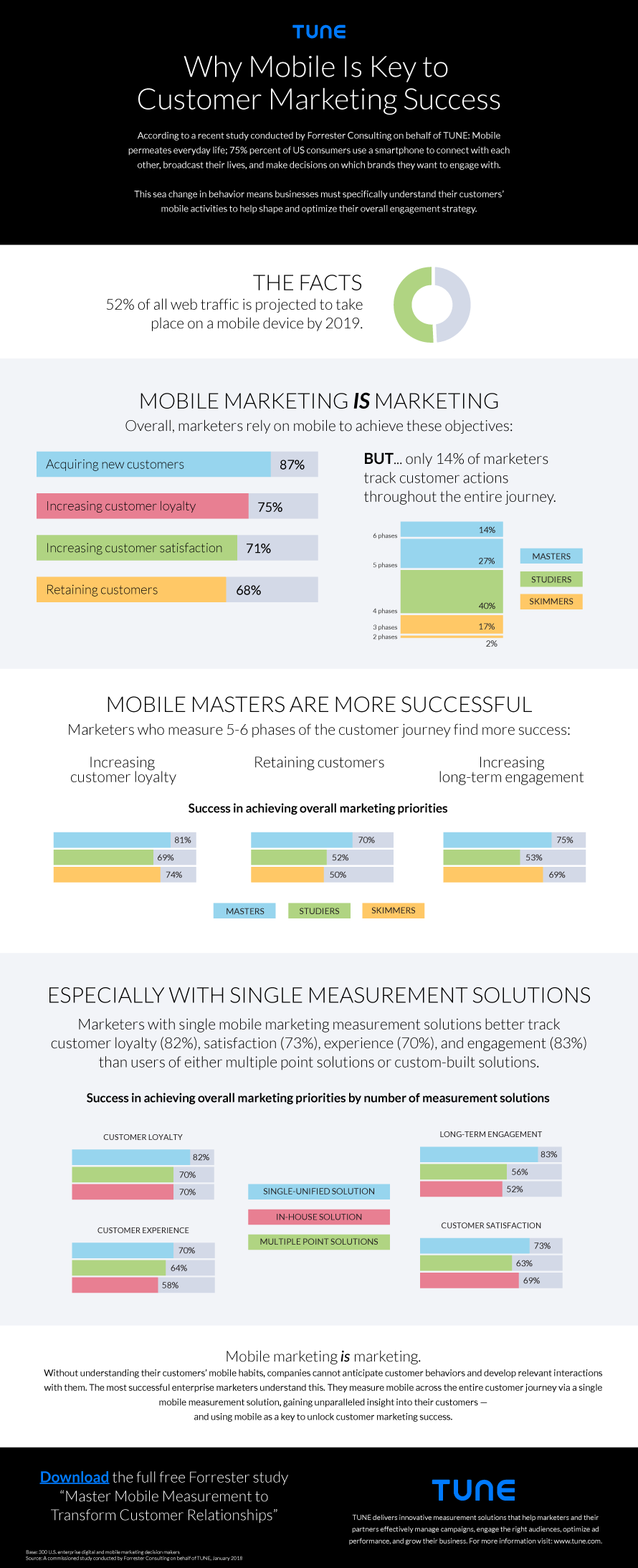 Why Mobile Is Key to Enterprise Customer Marketing Success Infographic