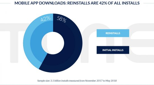 Install or Reinstall? 42% of Mobile App Installs Are Actually Reinstalls (And In Some Categories, It...